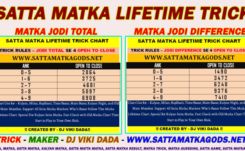 Know About Kalyan Matka And Allied Gambling